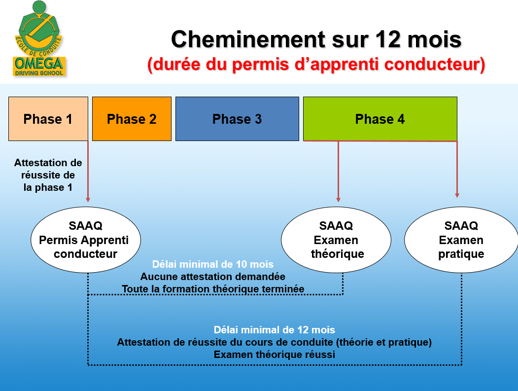 french timeline photo