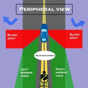 driver's blind spots