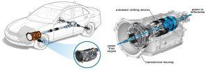 Comment fonctionne la boîte de vitesses en conduite manuelle