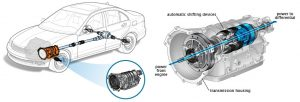 How the gearbox works in manual driving